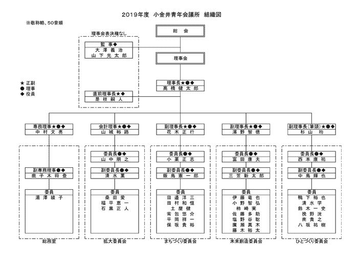 2019組織図