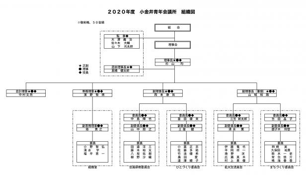 2020組織図